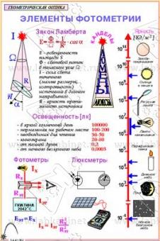 верхних этажах оптика основы фотометрии часто становится